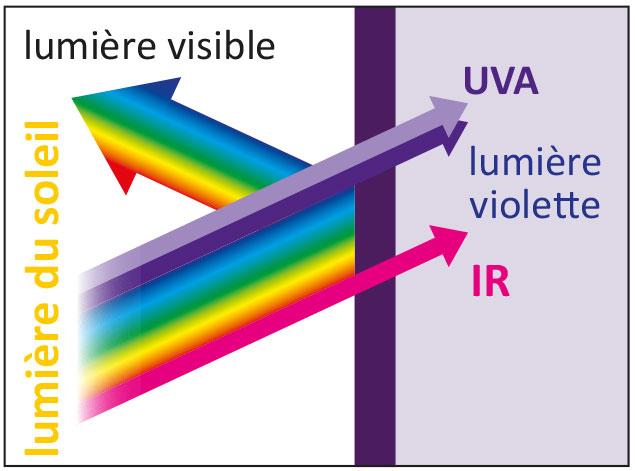 Vorzüge von Violettglas